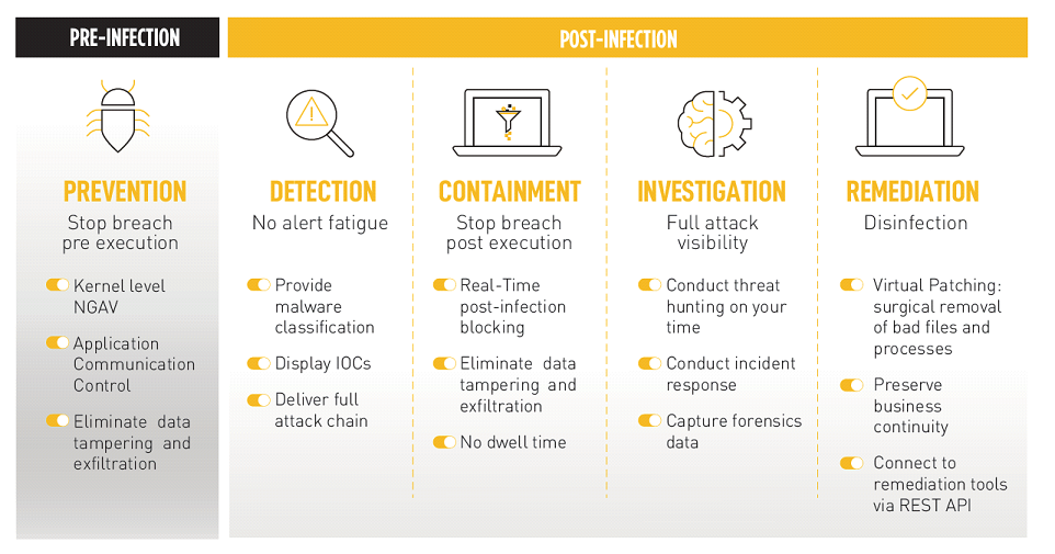 Cybersecurity Service post infection